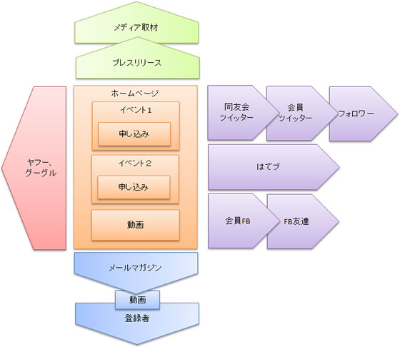 ウェブ戦略:四方陣のイラスト